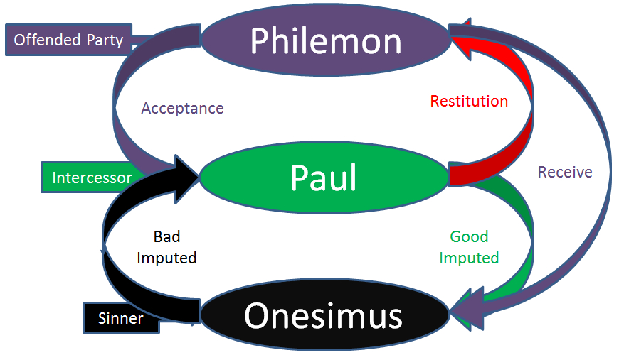 Philemon, Paul, and Onesimus